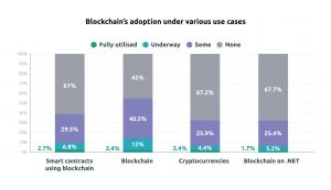 Graph showing how different aspects of blockchain have been embraced