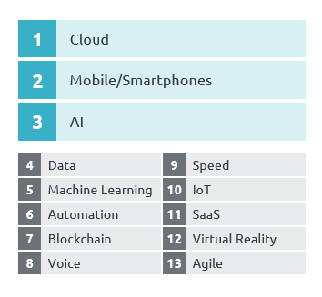 Table with most important tech developments of the last ten years