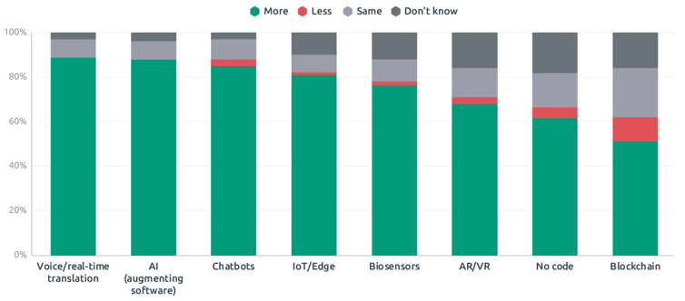 Bar chart for eight technologies with predicted adoption rates