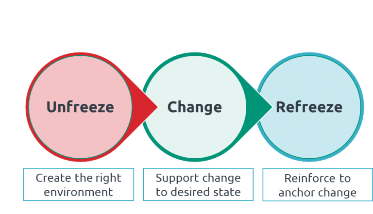 Diagram of Lewin's 'unfreeze-change-refreeze' model