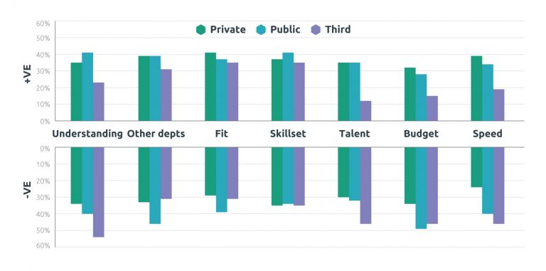 Bar chart showing attitudes to Agile by sector and aspect