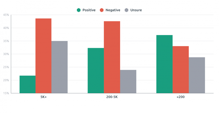 Bar chart showing positive and negative sentiment about Agile by IT department size