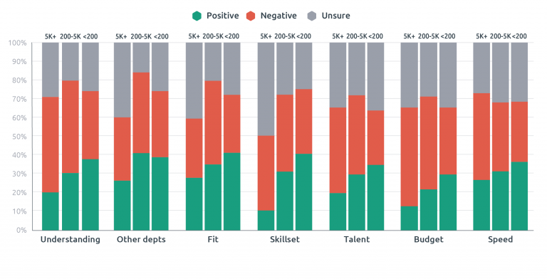 Bar chart showing how departmental size affects sentiment towards aspects of Agile